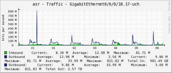 0ac1b3ab94a5 Graphs -> asr - Traffic - GigabitEthernet0/6/0/18.17-uch